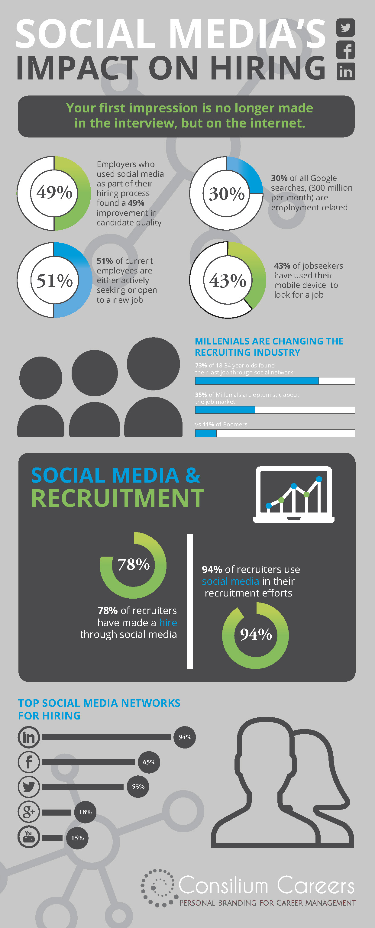 social media and the impact on